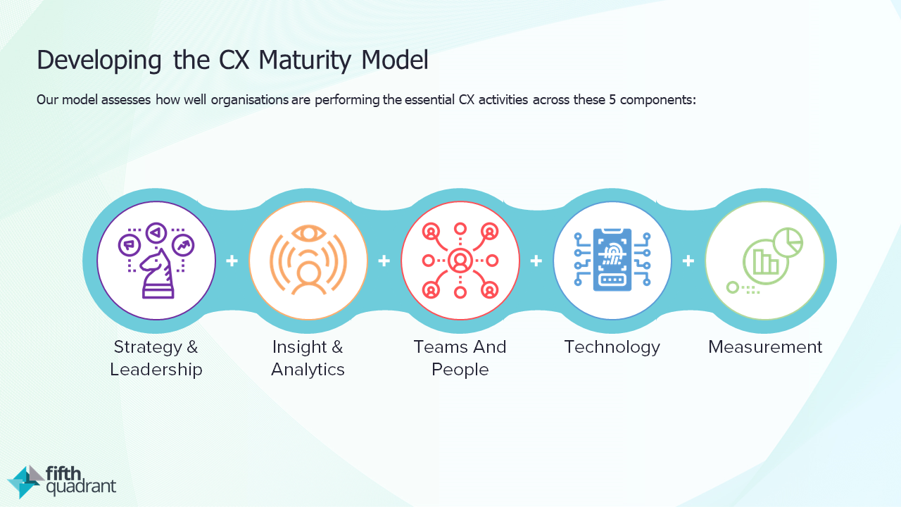 CX Maturity Webinar CX Maturity Model Slide 1