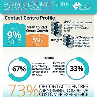 Contact Centre Benchmark Infographic