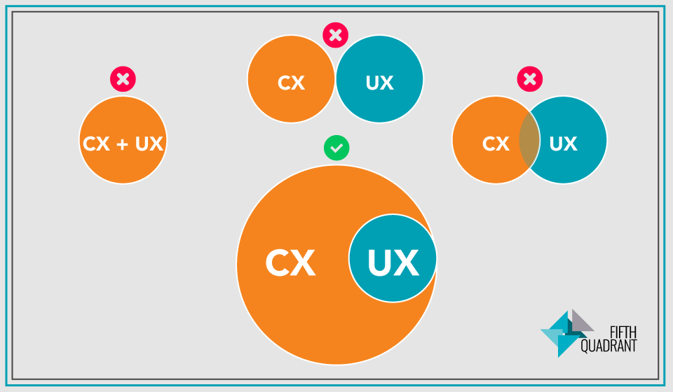 CX-vs-UX What's the difference?