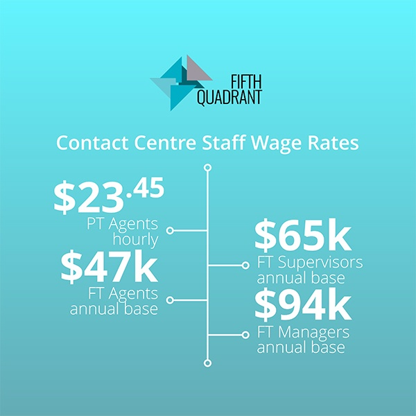 Contact Centre Stats