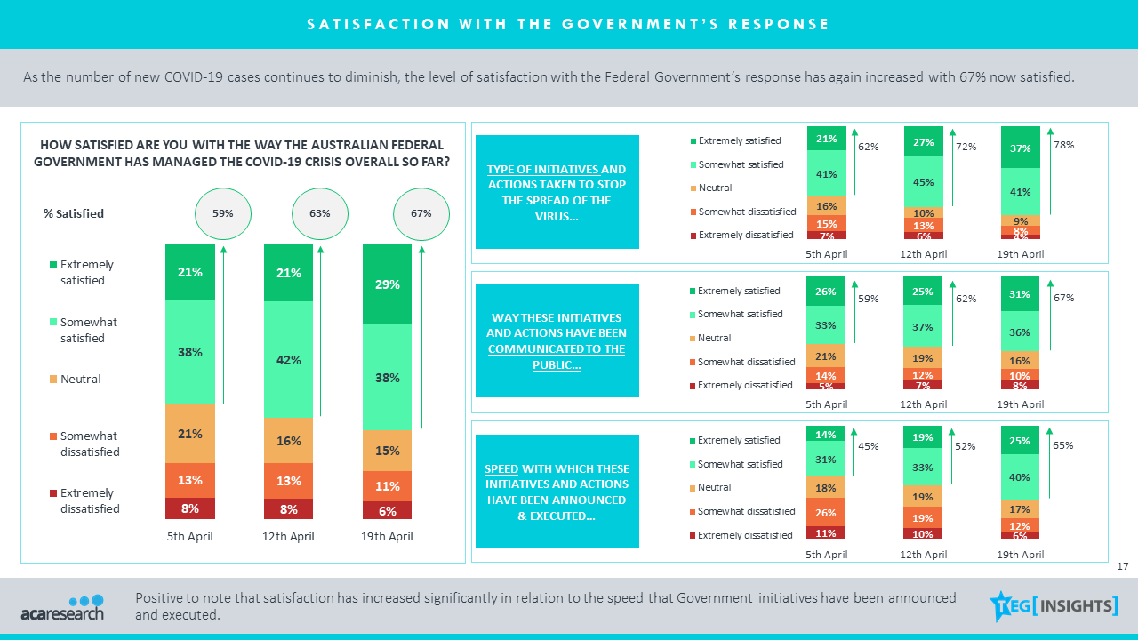 Table 2: Satisfaction with the Government's Response