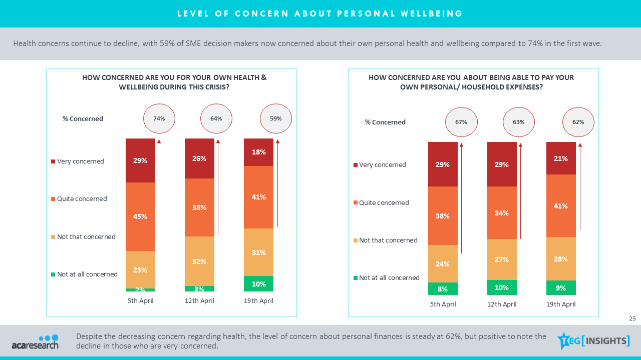 Table 3: Level of Concern about Personal Wellbeing