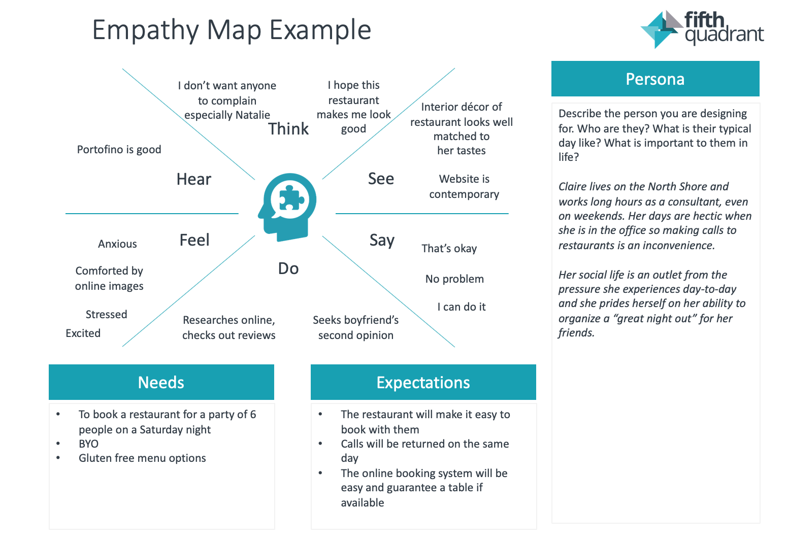 Empathy Map Sample