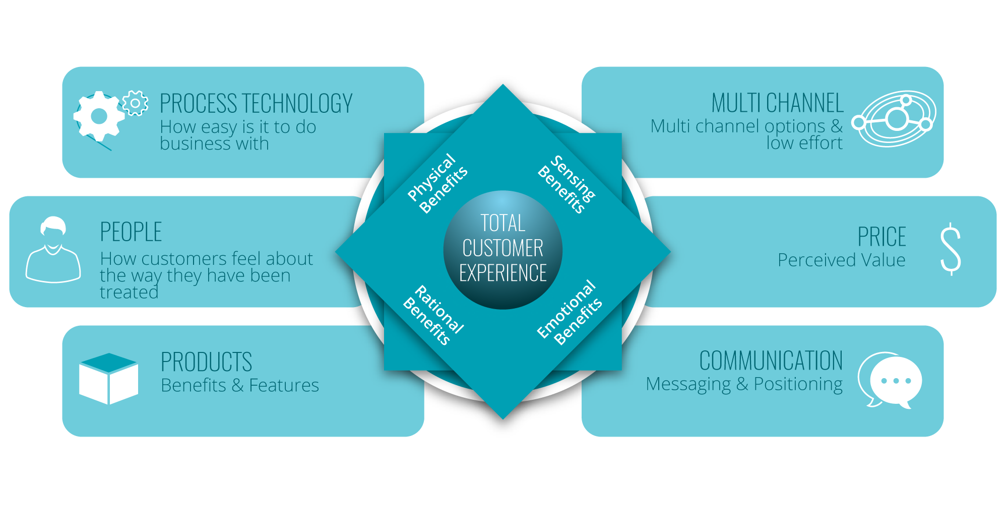 Total Customer Experience Model