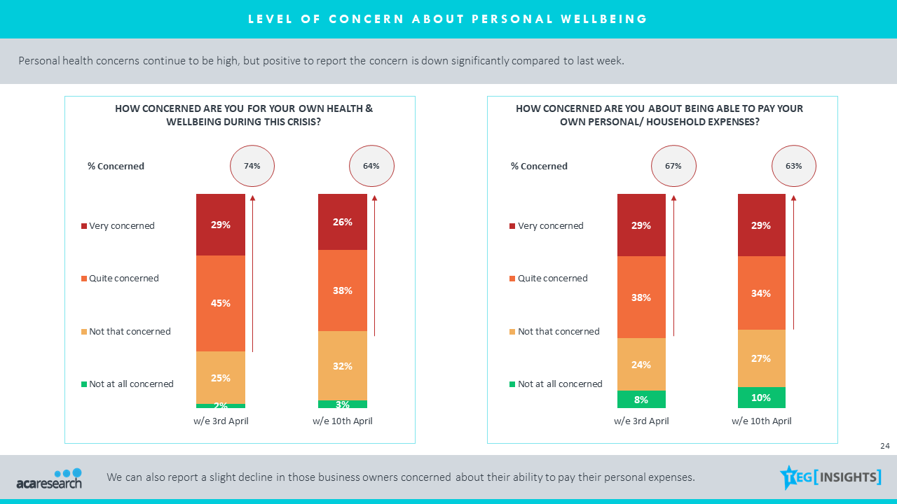 41% of SME's now very concerned about survival due to COVID-19